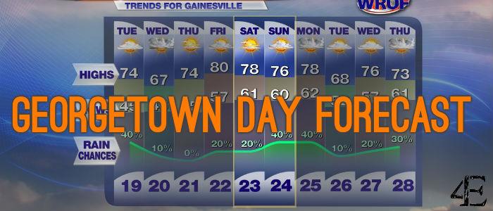 Banner - Forecast
